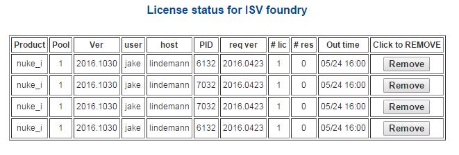 License Usage